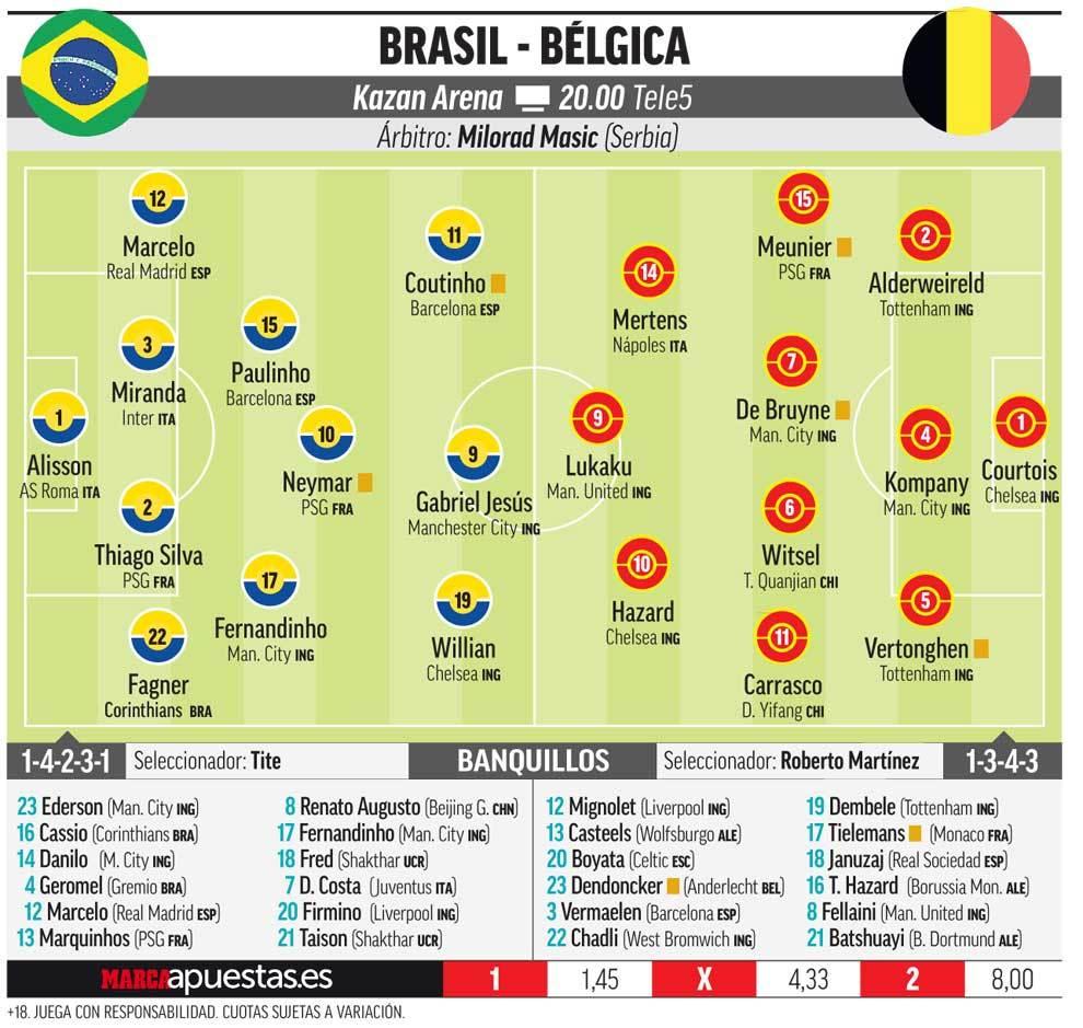 (Rusia 2018) Bélgica vence a Brasil 2-1 en cuartos de final