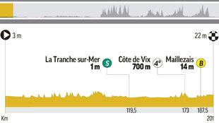 Perfil y recorrido de la etapa 1 del Tour, entre...