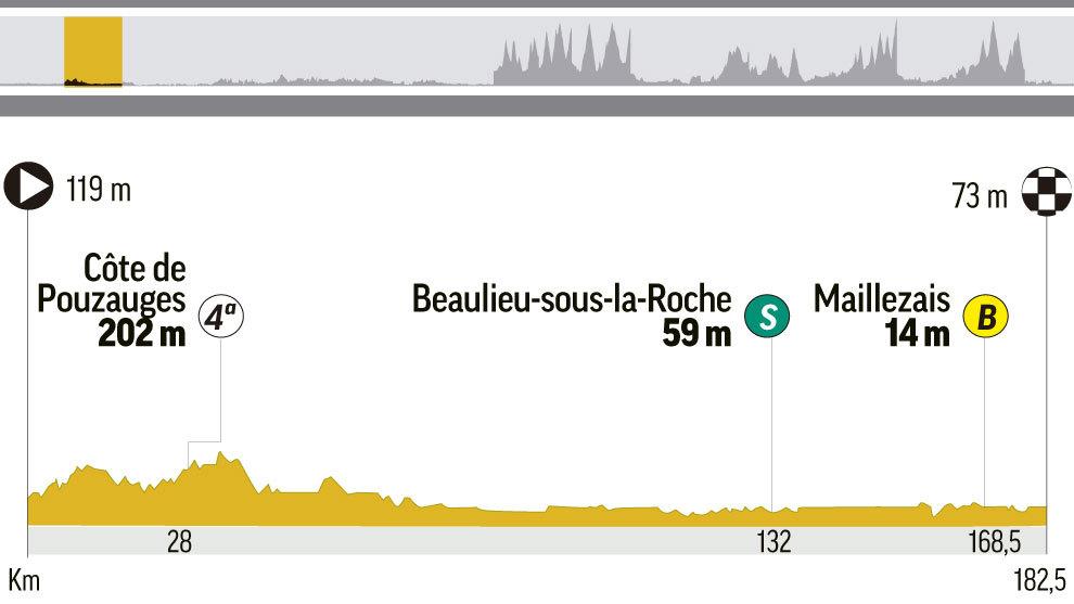 tour de francia 2018 perfil y recorrido de la etapa 2 del tour de moulleron saint germain a la. Black Bedroom Furniture Sets. Home Design Ideas