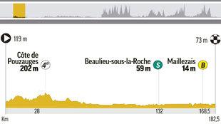 Perfil y recorrido de la etapa 2 del Tour, de  Moulleron Saint Germain...