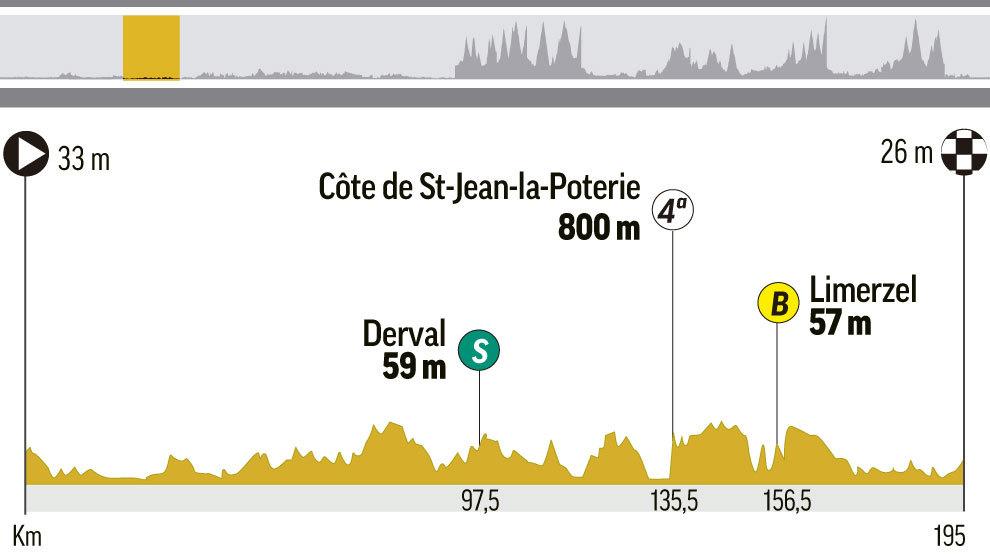 Perfil y recorrido de la etapa 4 del Tour, entre La Baule y Sarzeau