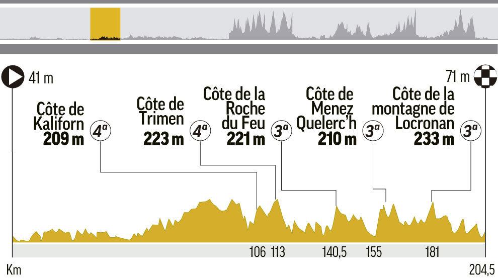 Perfil y recorrido de la etapa 5 del Tour de Francia, entre Lorient y...