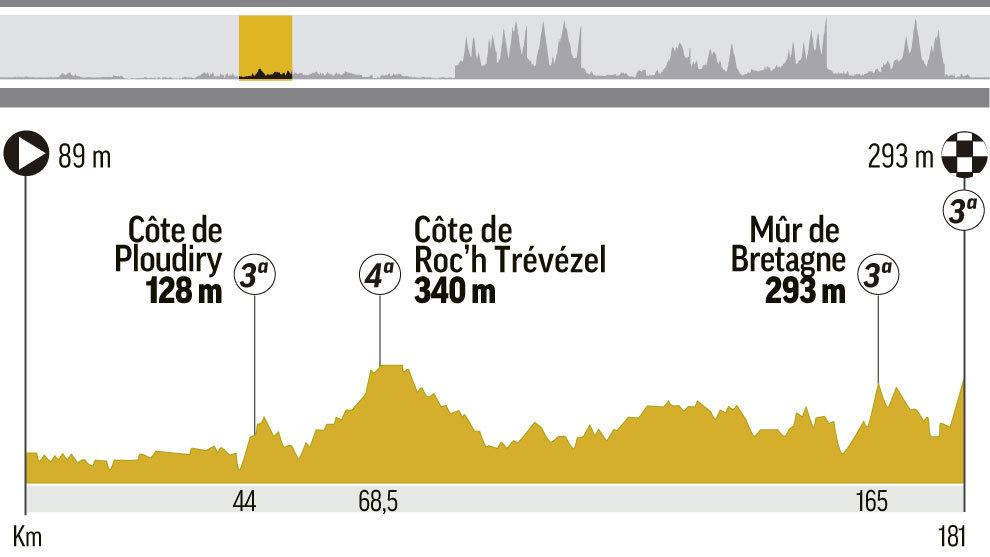 Perfil y recorrido de la etapa 6 del Tour, entre Brest y Mur de...