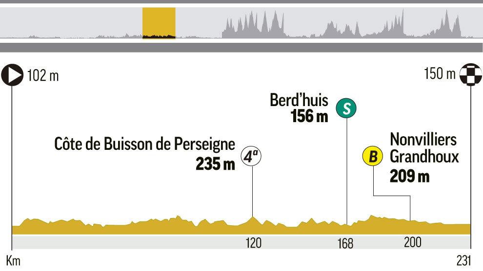 Perfil y recorrido de la etapa 7 del Tour, entre Fougeres y Chartres