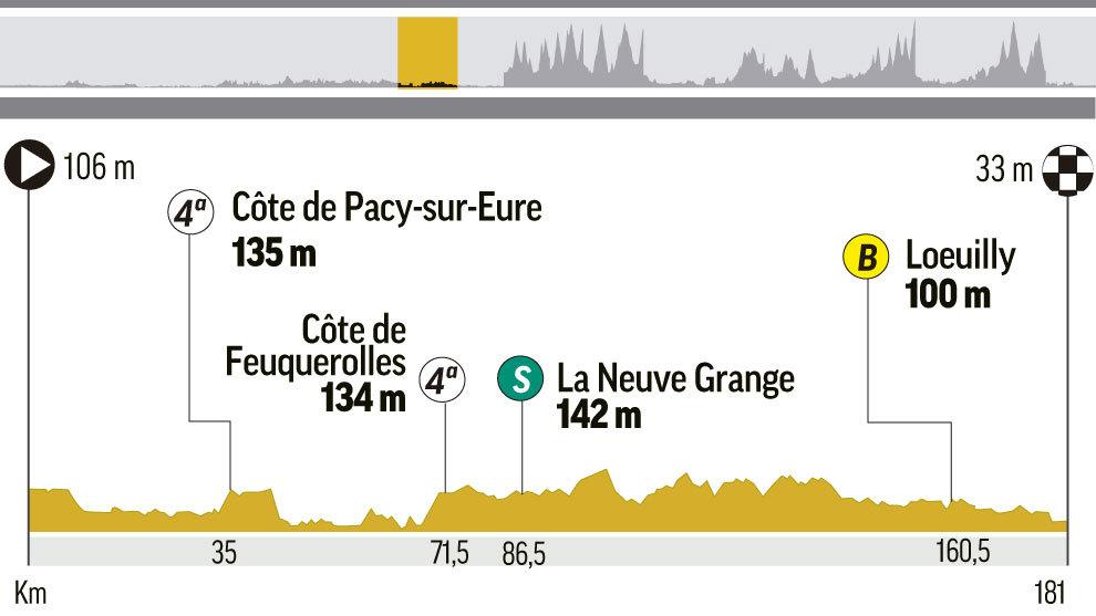 Perfil y recorrido de la etapa 8 del Tour, entre Dreux y Amiens...