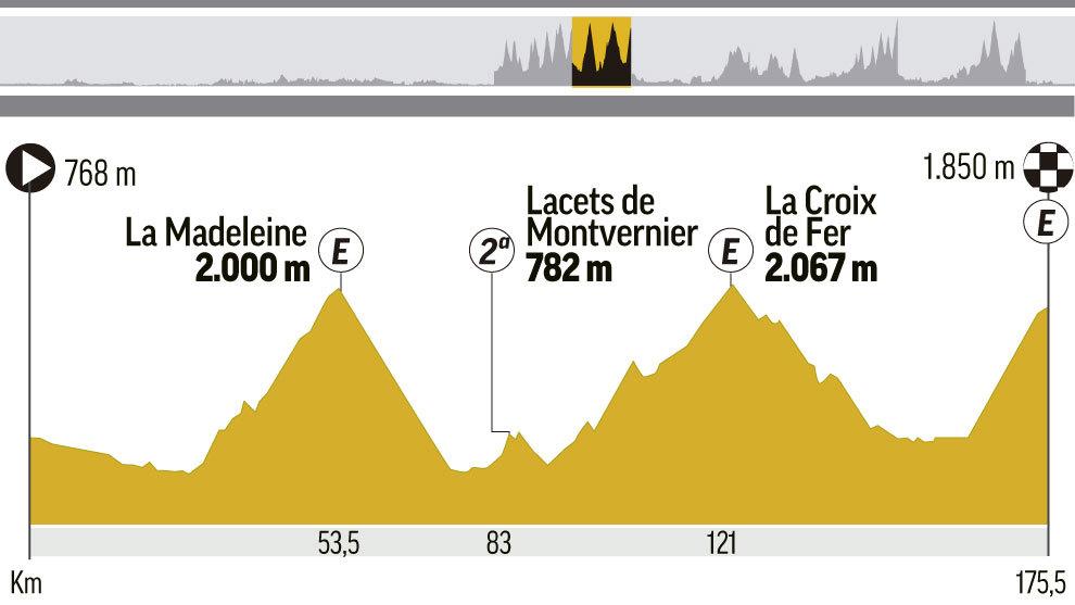 Perfil y recorrido de la etapa 12 del Tour, entre Bourg Saint Maurice...