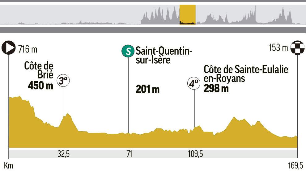 Etapa 13 del Tour de Francia 2018: Bourg d'Oisans - Valence