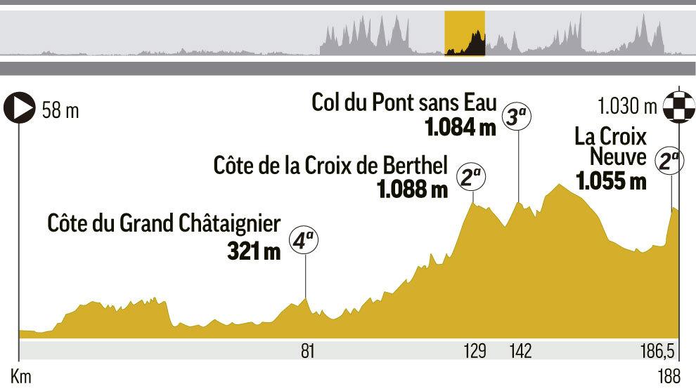 Etapa 14 del Tour de Francia 2018: Saint-Paul-Trois-Châteaux- Mende