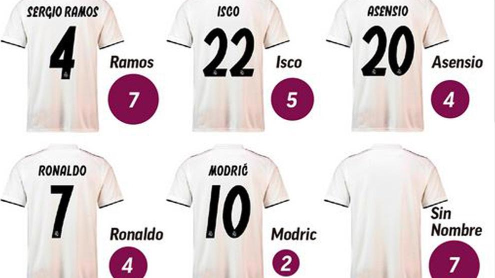 Real Madrid  La camiseta de Cristiano Ronaldo se vende... pero menos ... c78a4f2e1f26e