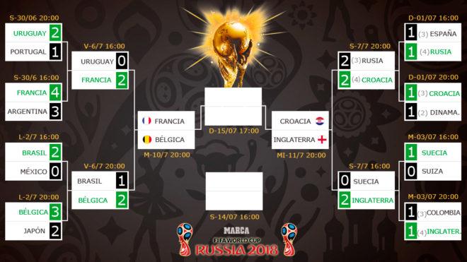 Fifa World Cup All European Last Four