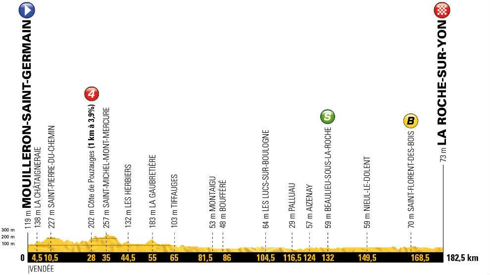 Resultat d'imatges de resumen segunda etapa tour de francia 2018