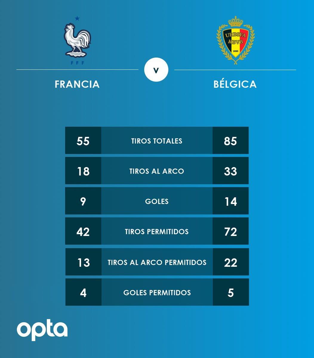 Francia dejó en el camino a Bélgica y es finalista del Mundial