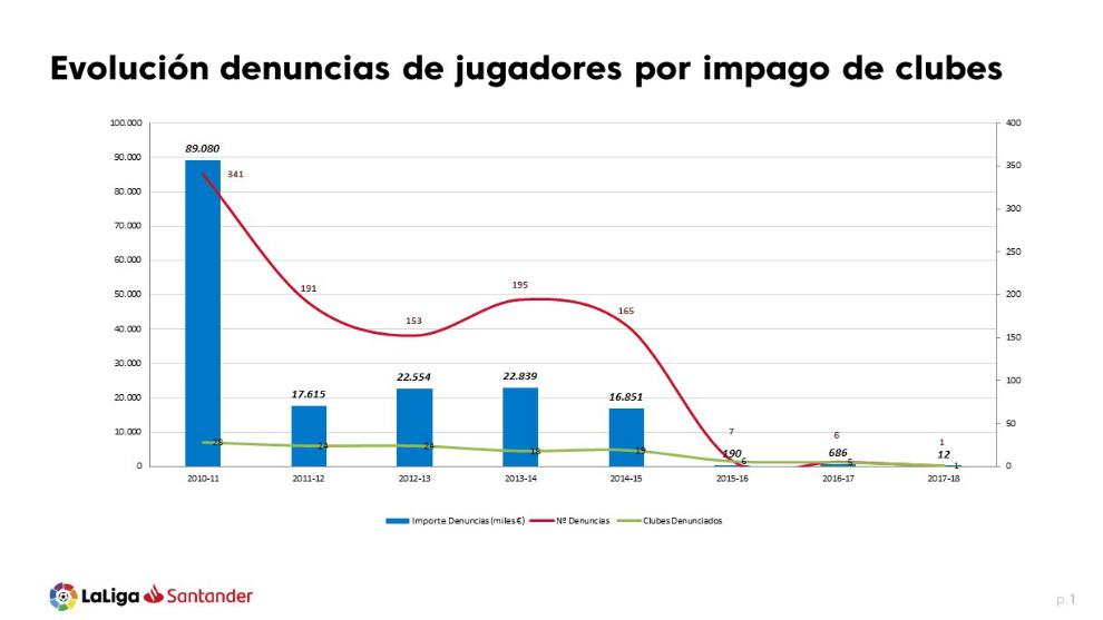 Gráfico con la evolución de las denuncias en los últimos años.