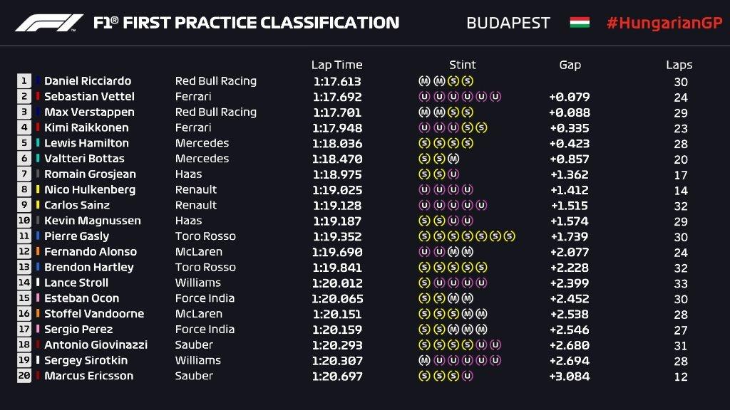 Gran Premio de Hungría 2018 15326925708517