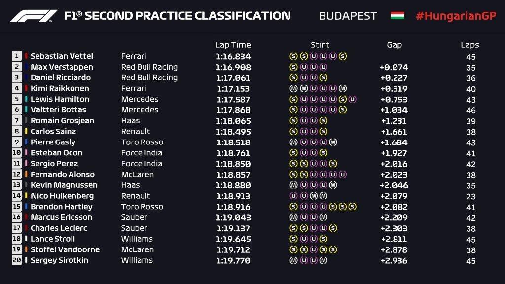 Gran Premio de Hungría 2018 15327043631824