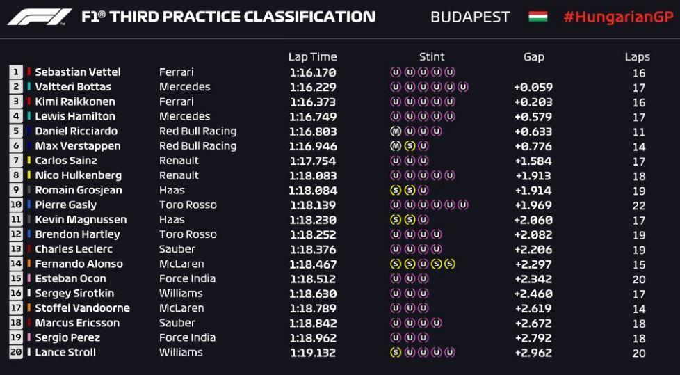 Gran Premio de Hungría 2018 15327762951631