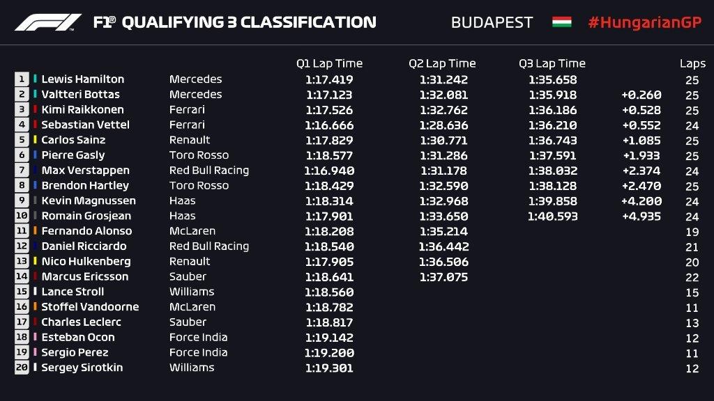 Gran Premio de Hungría 2018 15327872903133