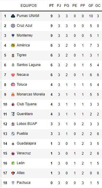 Estos son los resultados de la tercera fecha del campeonato. Destaca el  empate del Veracruz ante Morelia y el intenso partido que se vivió en el  Estadio ... 773b24b70f9bc