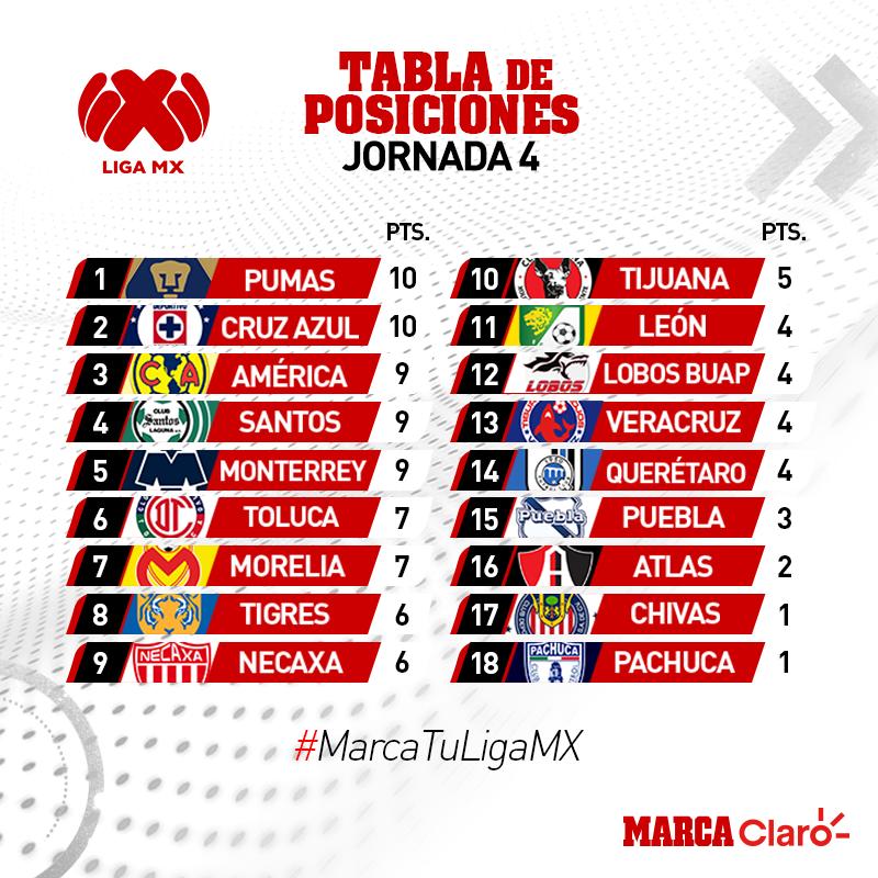 Jornada 4 Apertura 2018 Liga MX  Así queda la clasificación tras la ... 9ac79b8130597