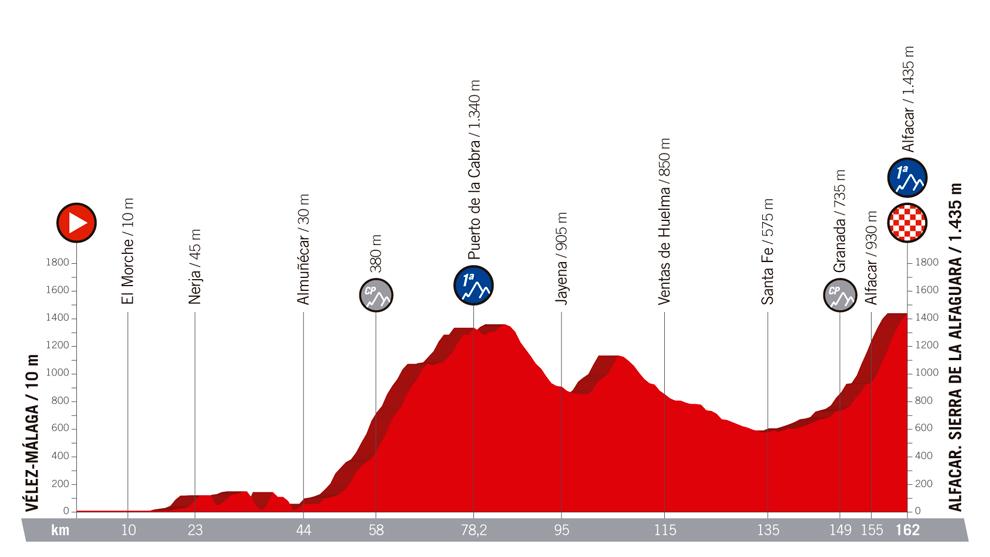 Perfil y recorrido de la etapa 4, hoy, de Vélez Málaga al Puerto de...