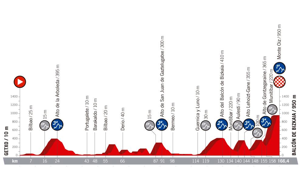 Perfil y recorrido de la etapa 17, hoy, de Getxo a Balcón de Bizkaia