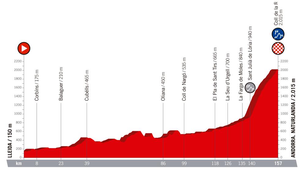 Perfil y recorrido de la etapa 19, hoy, entre  Lleida y Andorra /...