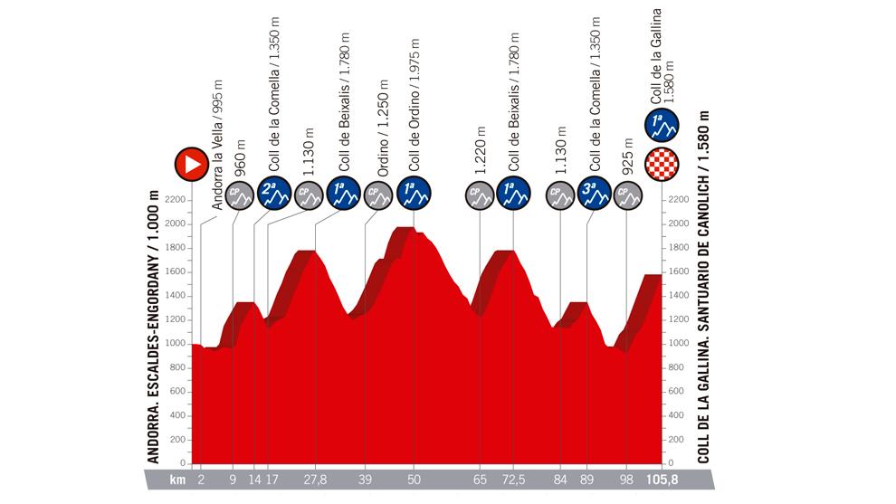 Perfil y recorrido de la etapa 20, de Escaldes Engordany al Coll de la...