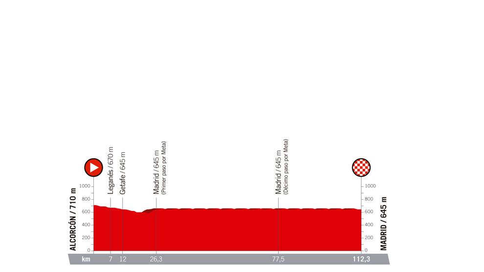 Perfil y recorrido de la etapa 21 de La Vuelta, entre Alcorcón y...