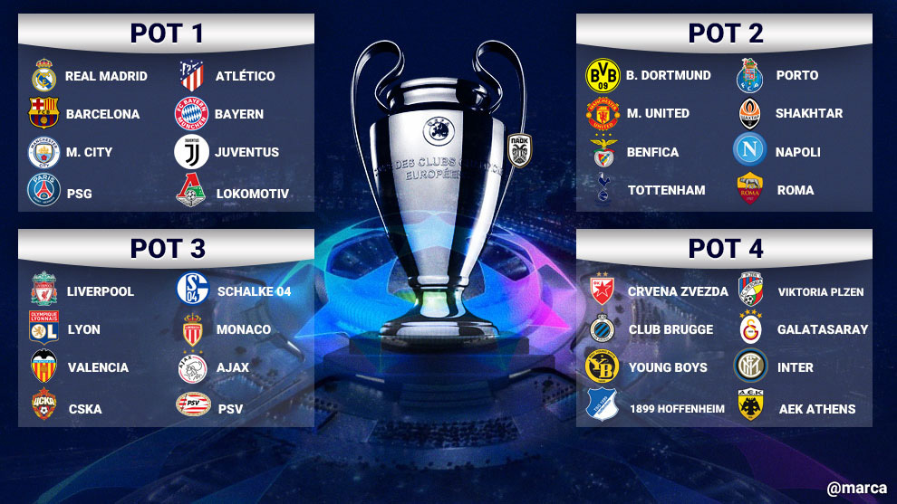 champions league which teams are in which champions league pot