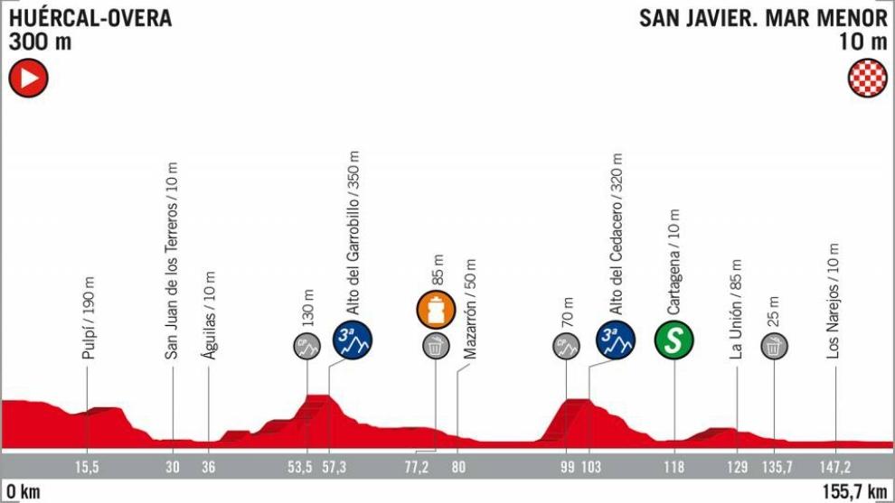 Etapa 6 de la Vuelta a España 2018: Huércal-Overa - San Javier.
