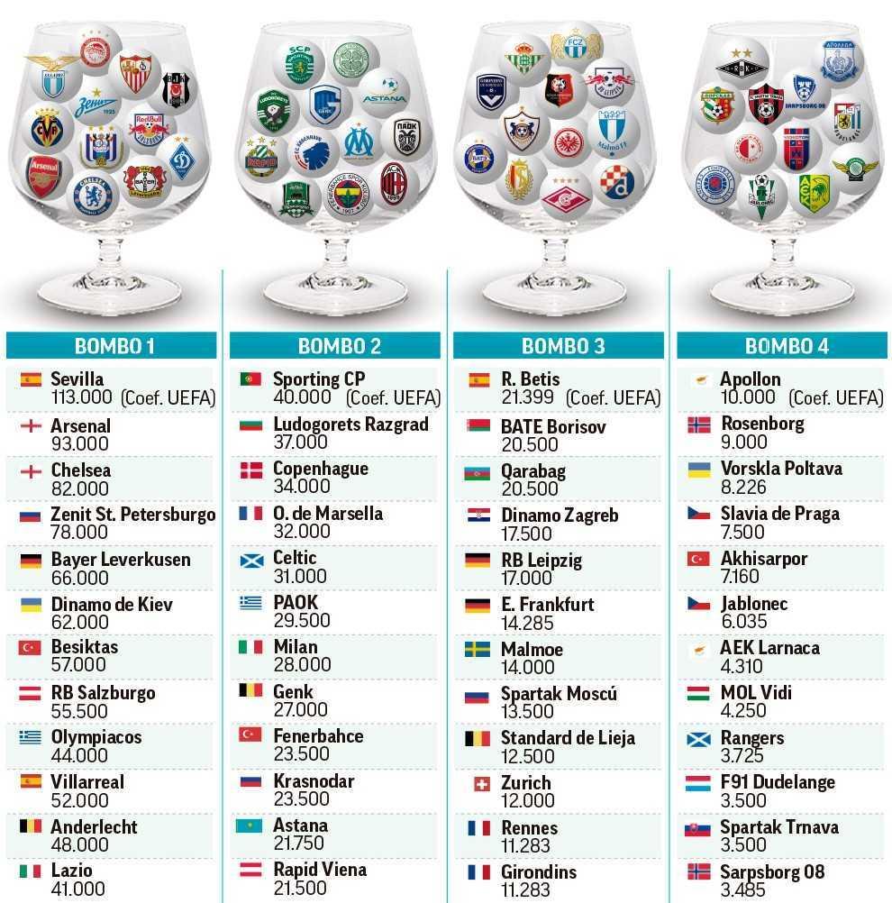 [HILO ÚNICO] UEFA Europa League 2018-19 - Página 2 15356658858690