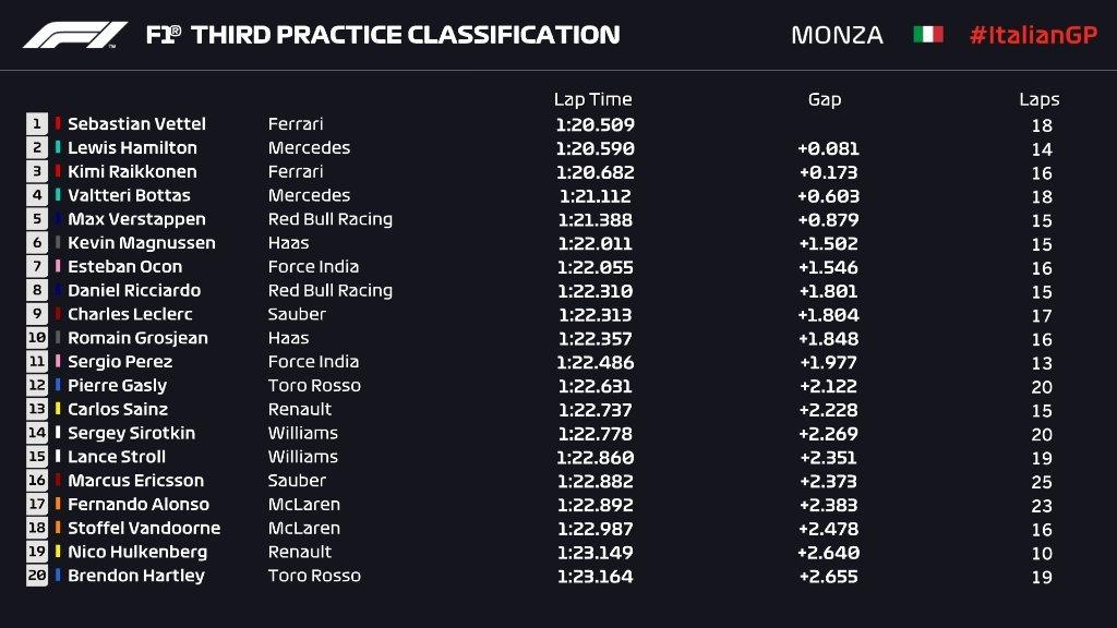 Gran Premio de Italia 2018 15358000362225