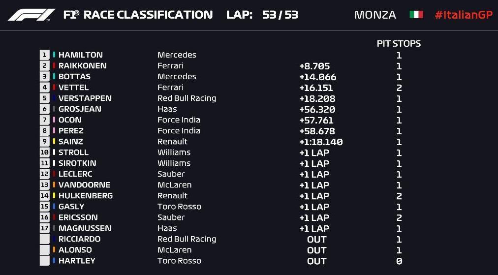 Gran Premio de Italia 2018 15358991949069