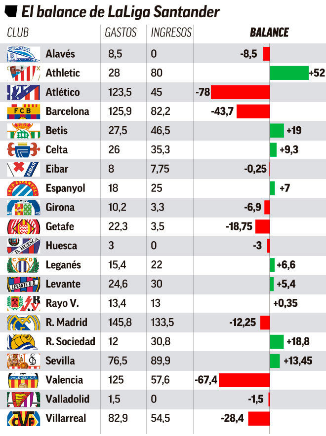 Atletico Madrid and Valencia spent the most this summer