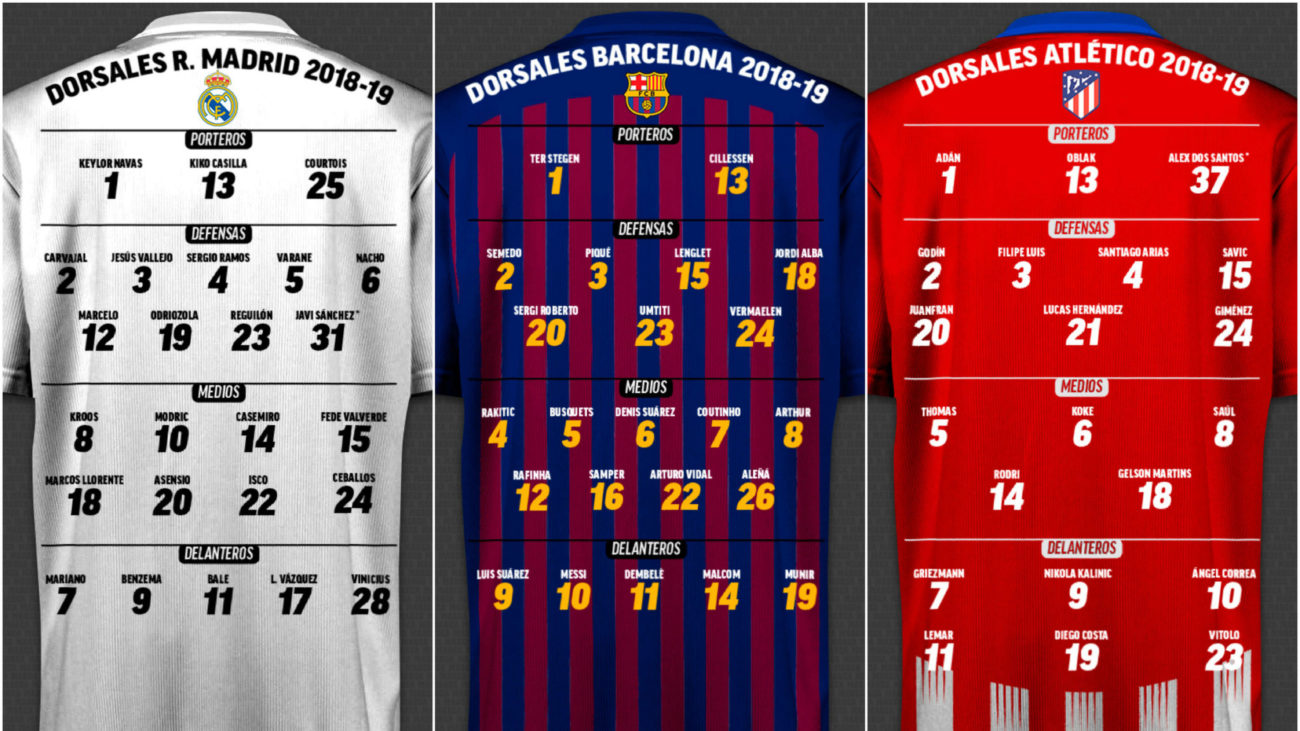 Discover the shirt numbers for all 20 teams in LaLiga Santander