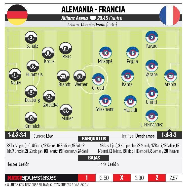 UEFA Nations League: Alemania vs Francia: las dos últimas