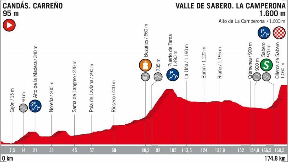 Etapa 13 de la Vuelta a España 2018: Candás. Carreño - Valle de...