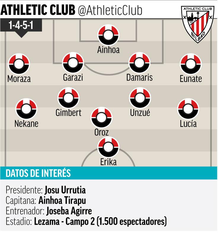 Athletic Club de Bilbao Femenino