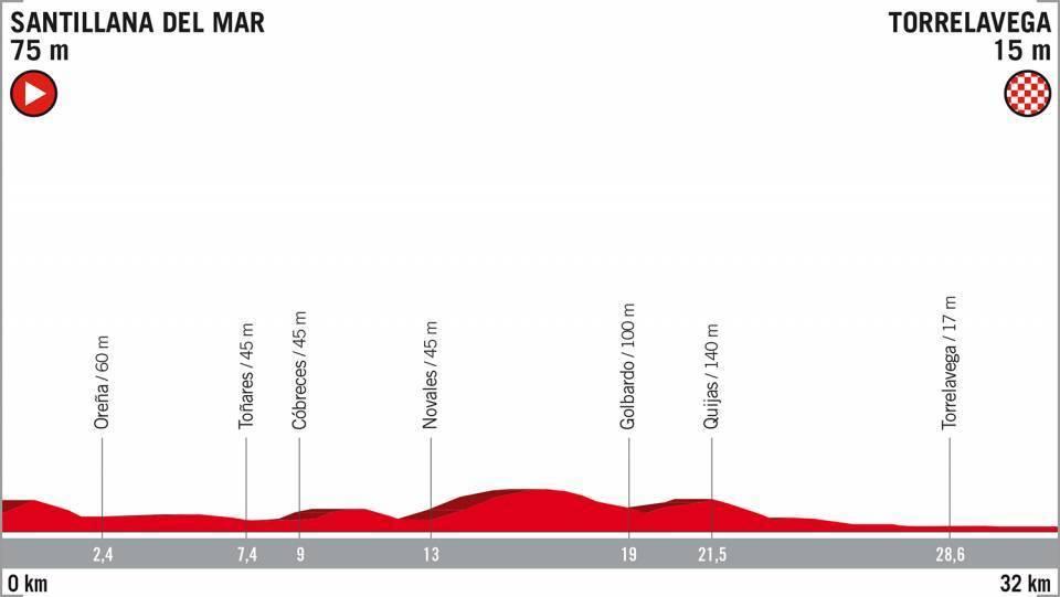 Perfil y recorrido de la etapa 16, contrarreloj individual entre...
