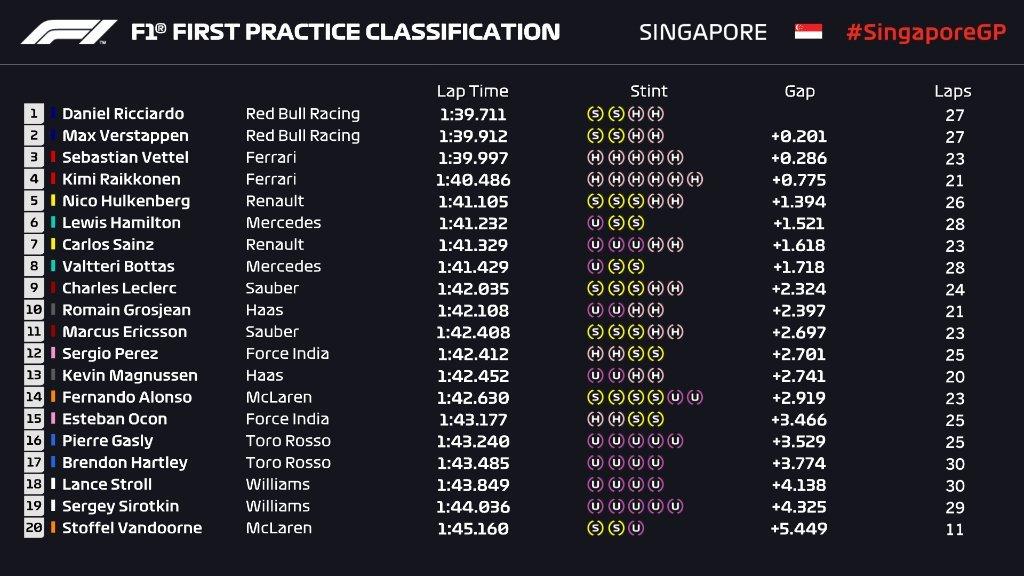 Gran Premio de Singapur 2018 15369200516359