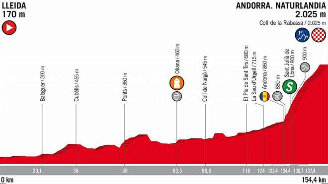 Sigue en directo la etapa con el final más alto de la Vuelta