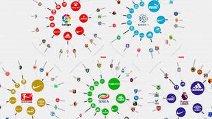 20 marcas se reparten a los 98 equipos de las cinco grandes ligas.