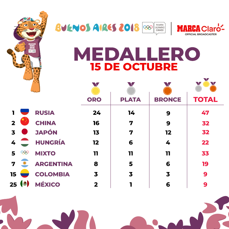 Juegos Juventud Buenos Aires 2018 Medallero De Mexico En Los Juegos