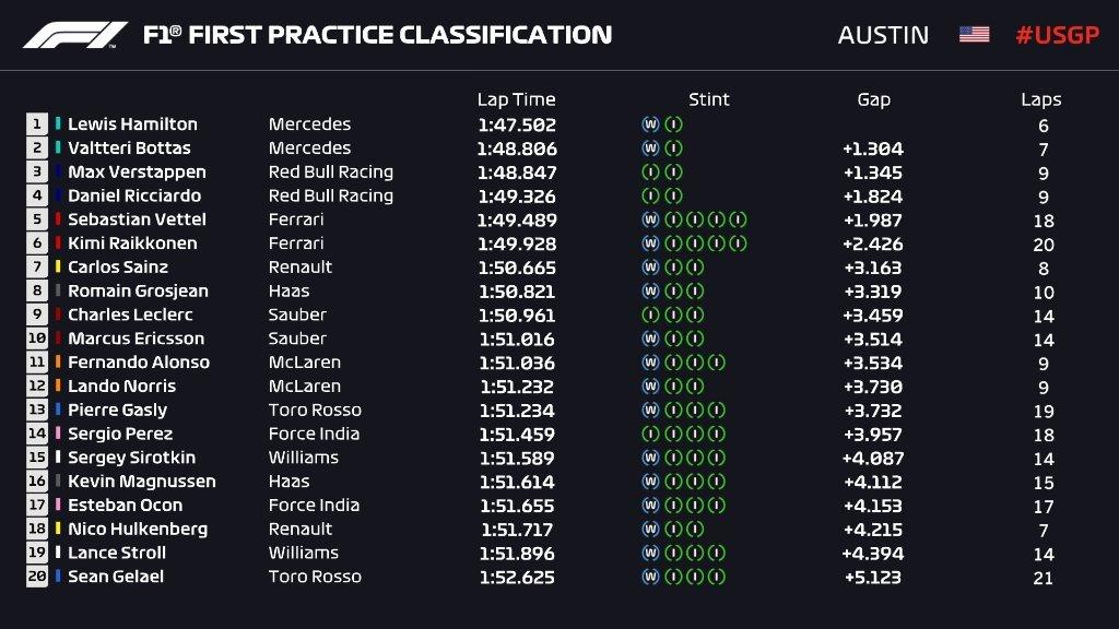 Gran Premio de EE UU 2018 15399677987871