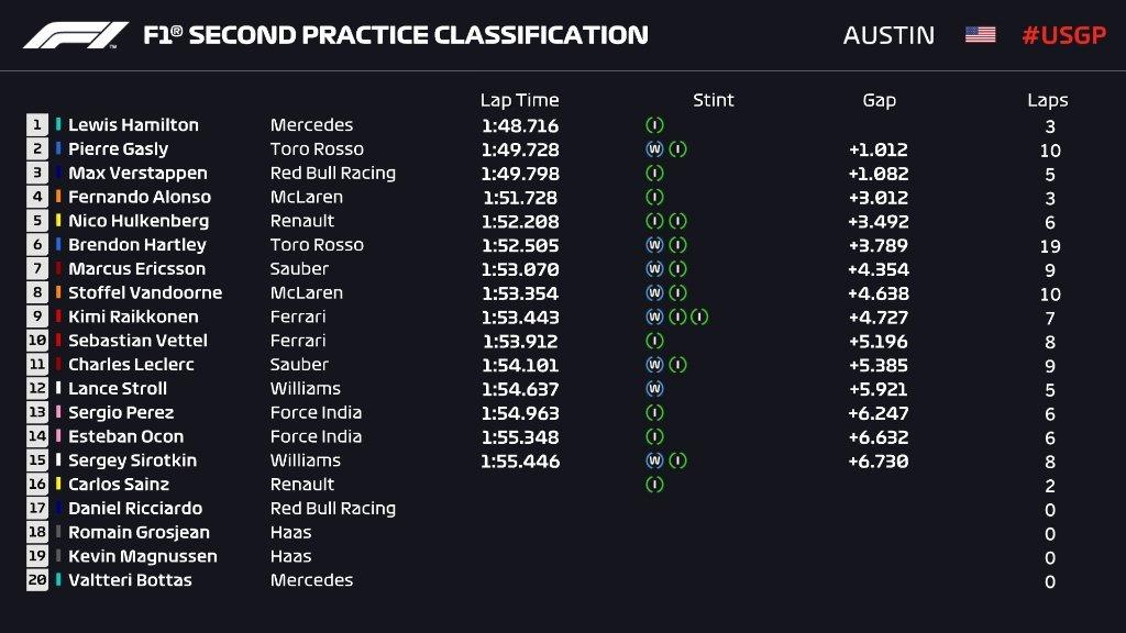 Gran Premio de EE UU 2018 15399817783022