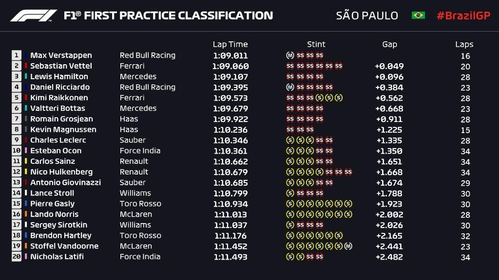 Gran Premio de Brasil 2018 15417741853934