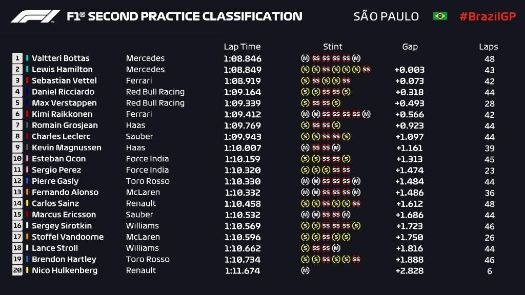 Gran Premio de Brasil 2018 15417887200609
