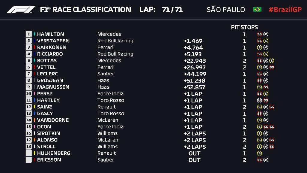Gran Premio de Brasil 2018 15419625196790