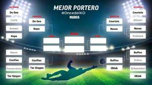 The eight best goalkeepers in the world now fight for the semi finals