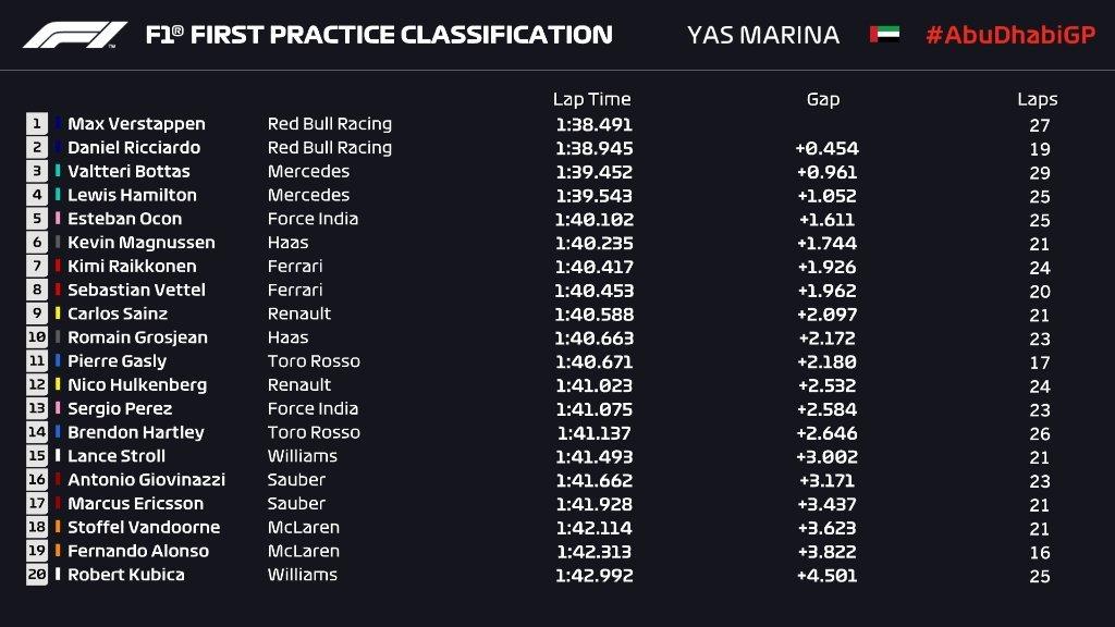 Gran Premio de Abu Dhabi 2018 15429706922456